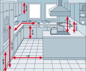С чего начать планирование кухни